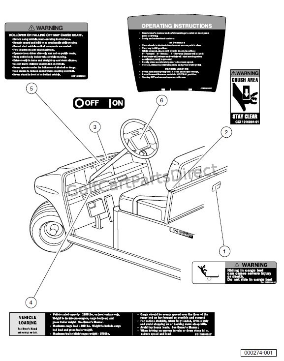 DECALS – TURF/CARRYALL 2 GASOLINE AND ELECTRIC VEHICLES